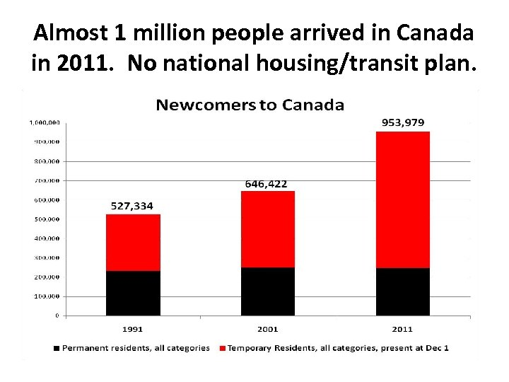 Almost 1 million people arrived in Canada in 2011. No national housing/transit plan.