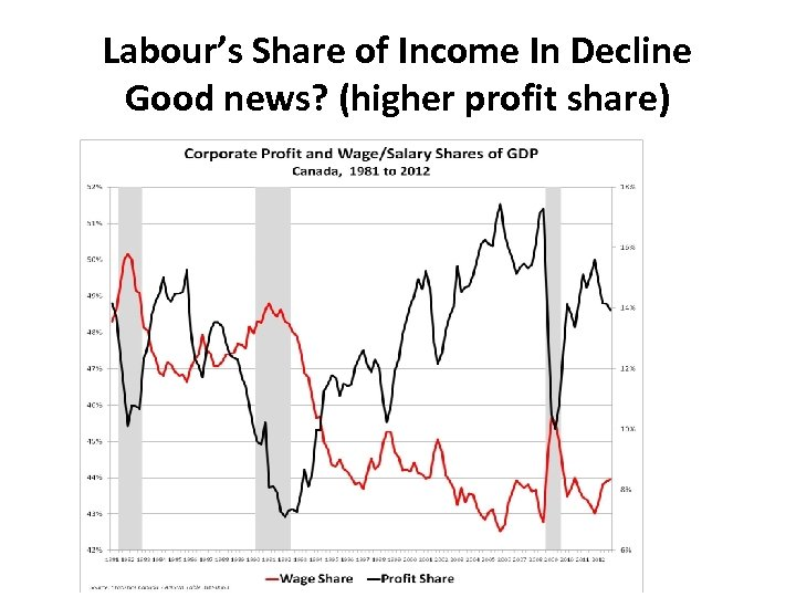 Labour's Share of Income In Decline Good news? (higher profit share)