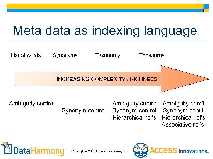 Meta data as indexing language List of words Synonyms Taxonomy Thesaurus INCREASING COMPLEXITY /