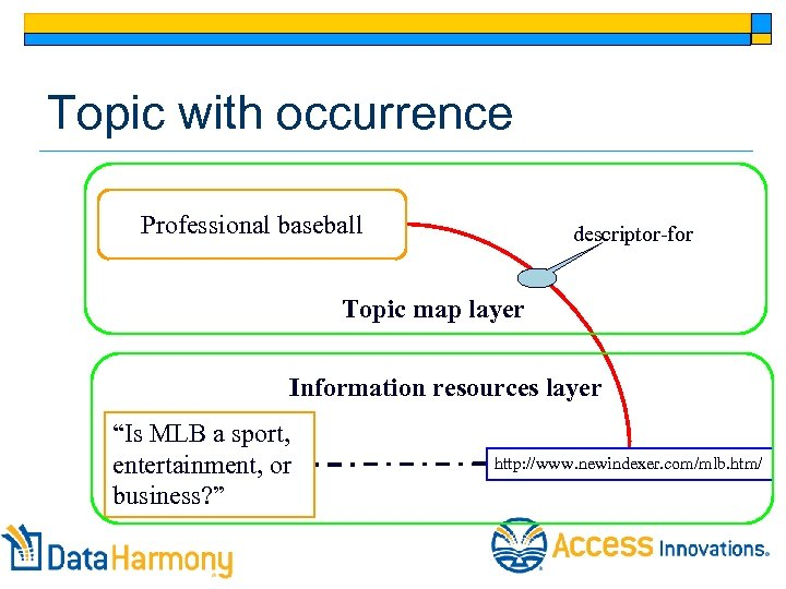 """Topic with occurrence Professional baseball descriptor-for Topic map layer Information resources layer """"Is MLB"""