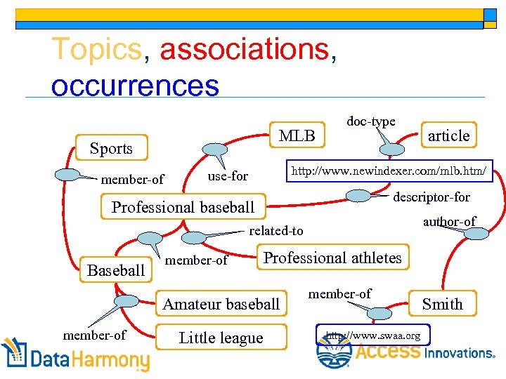 Topics, associations, occurrences MLB Sports member-of doc-type http: //www. newindexer. com/mlb. htm/ use-for descriptor-for