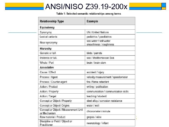 ANSI/NISO Z 39. 19 -200 x