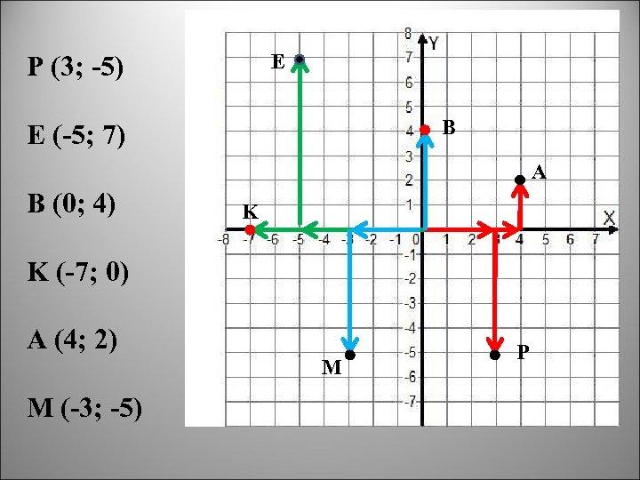 E P (3; -5) B E (-5; 7) A B (0; 4) K K