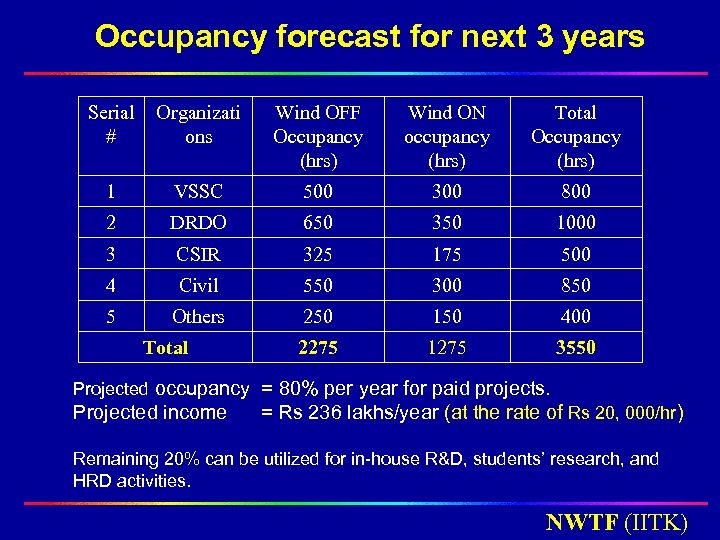 Occupancy forecast for next 3 years Serial # Organizati ons Wind OFF Occupancy (hrs)