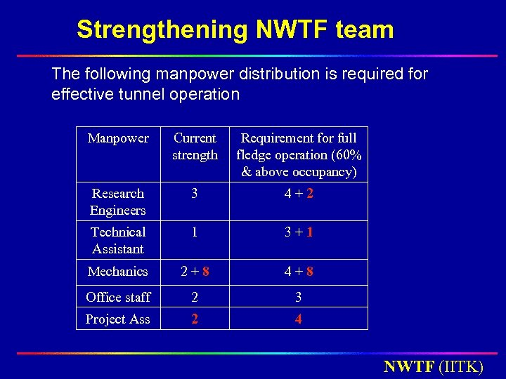 Strengthening NWTF team The following manpower distribution is required for effective tunnel operation Manpower