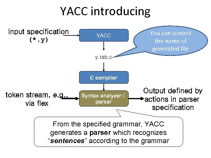 YACC introducing Input specification (*. y) YACC You can control the name of generated