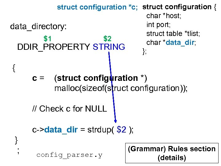 struct configuration *c; struct configuration { char *host; int port; data_directory: struct table *tlist;