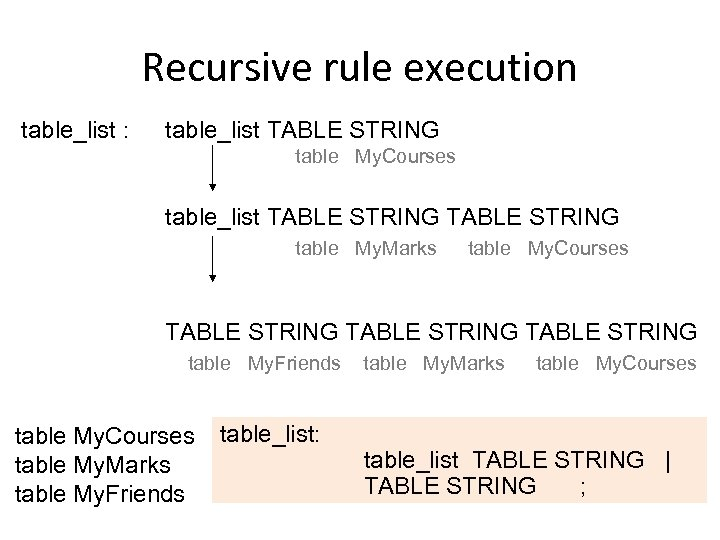 Recursive rule execution table_list : table_list TABLE STRING table My. Courses table_list TABLE STRING