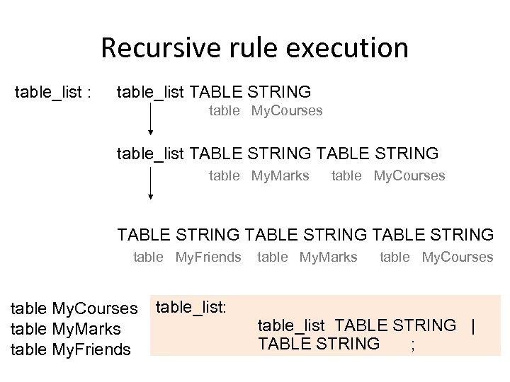 Recursive rule execution table_list : table_list TABLE STRING table My. Courses table_list TABLE STRING
