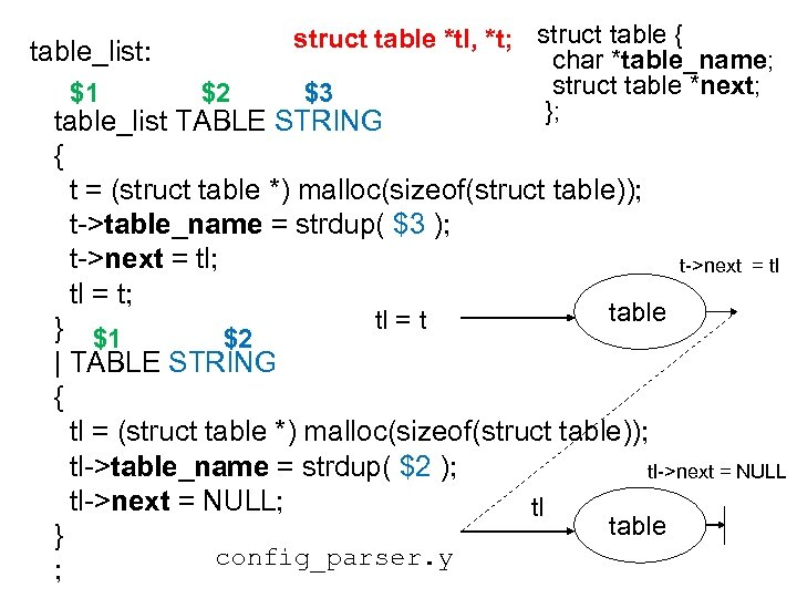 struct table *tl, *t; struct table { table_list: char *table_name; struct table *next; $1