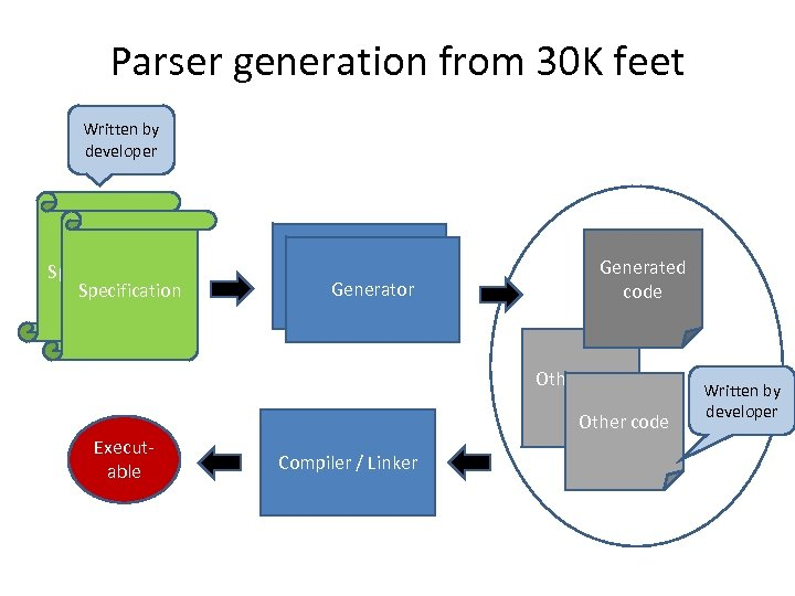 Parser generation from 30 K feet Written by developer Specification Generator Generated code Other