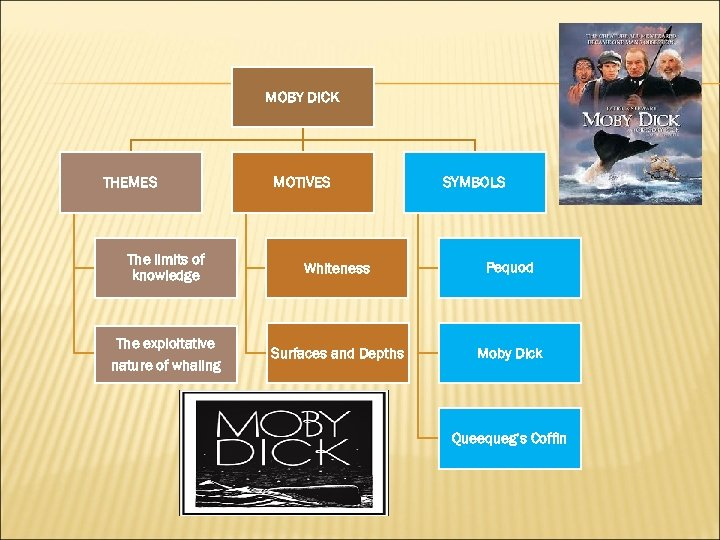 MOBY DICK THEMES MOTIVES SYMBOLS The limits of knowledge Whiteness Pequod The exploitative nature