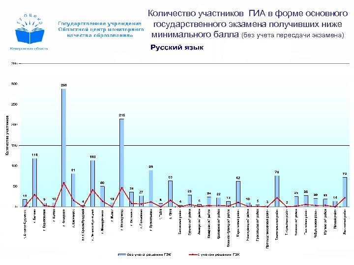 Количество участников ГИА в форме основного государственного экзамена получивших ниже минимального балла (без учета