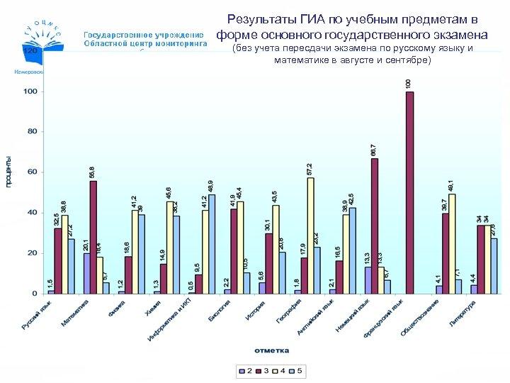 Результаты ГИА по учебным предметам в форме основного государственного экзамена (без учета пересдачи экзамена