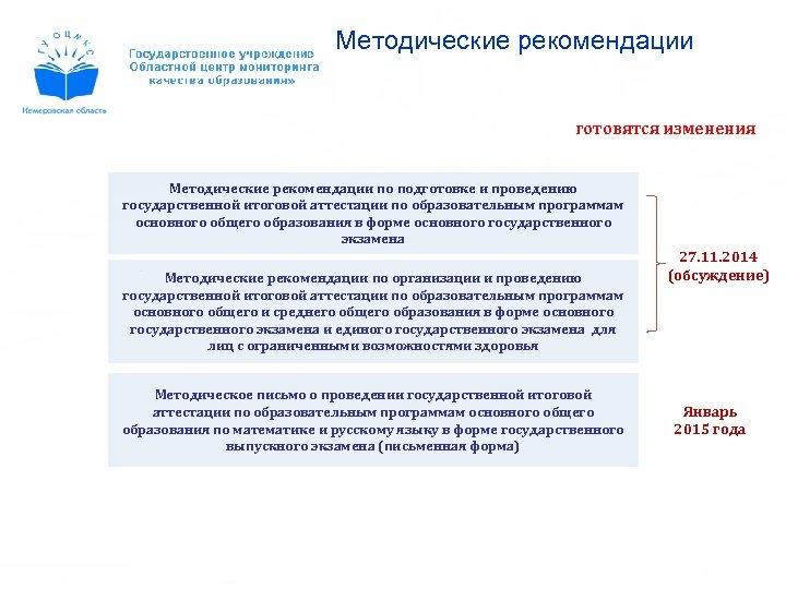 Методические рекомендации готовятся изменения Методические рекомендации по подготовке и проведению государственной итоговой аттестации по
