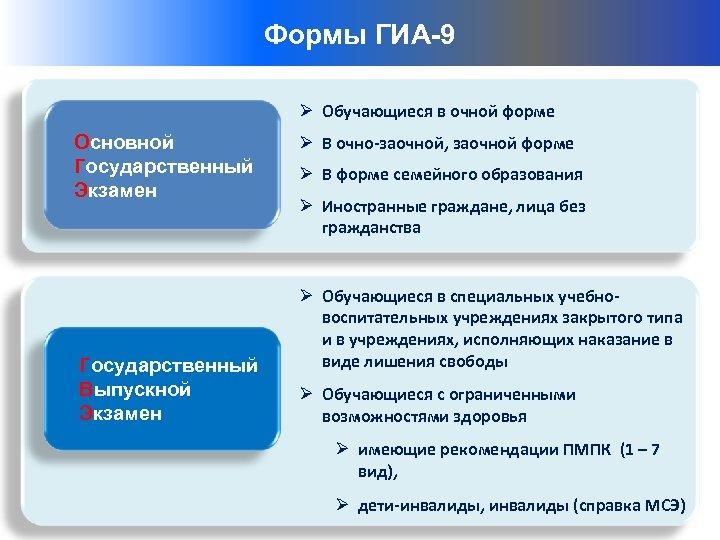 Структуры – ГИА-9 Формы организаторы ГИА-9 Ø Обучающиеся в очной форме Основной Государственный Экзамен