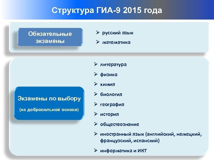 Структуры – организаторы Структура ГИА-9 2015 года ГИА-9 Обязательные экзамены Ø русский язык Ø