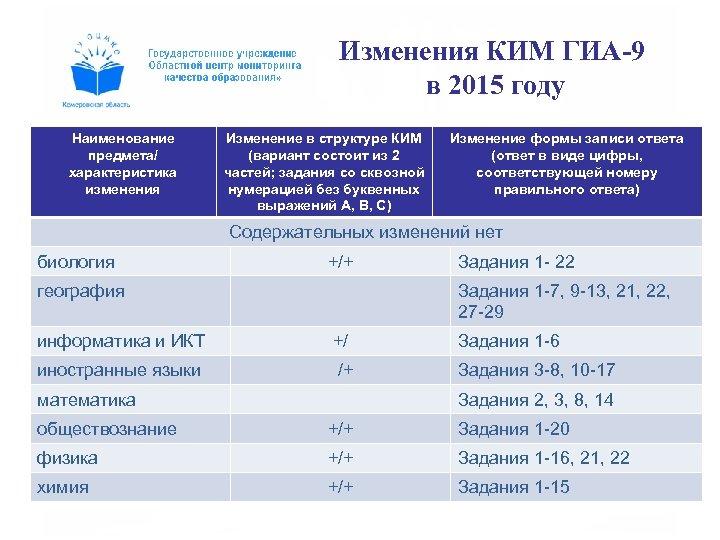 Изменения КИМ ГИА-9 в 2015 году Наименование предмета/ характеристика изменения Изменение в структуре КИМ