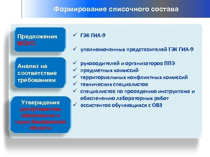 Формирование списочного состава Предложения МОУО Анализ на соответствие требованиям Утверждение департаментом образования и науки