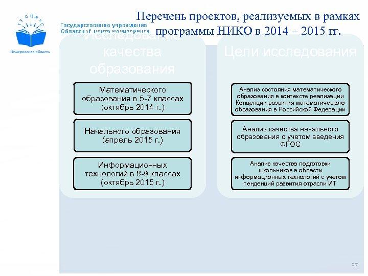 Перечень проектов, реализуемых в рамках программы НИКО в 2014 – 2015 гг. Исследование качества