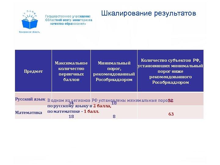 Шкалирование результатов Предмет Максимальное количество первичных баллов Количество субъектов РФ, Минимальный установивших минимальный порог,
