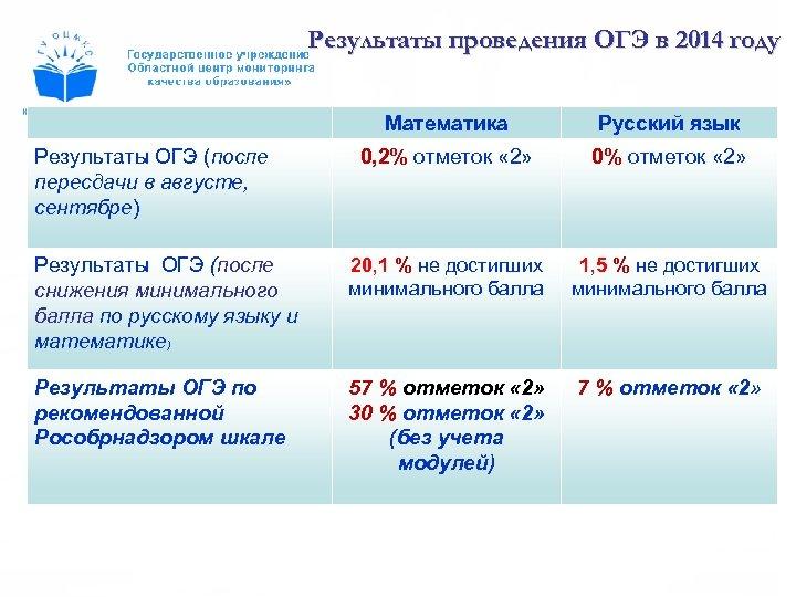 Результаты проведения ОГЭ в 2014 году Математика Русский язык 0, 2% отметок « 2»