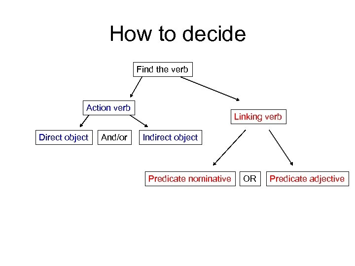 How to decide Find the verb Action verb Direct object And/or Linking verb Indirect