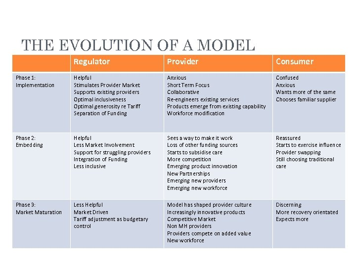 THE EVOLUTION OF A MODEL Regulator Provider Consumer Phase 1: Implementation Helpful Stimulates Provider