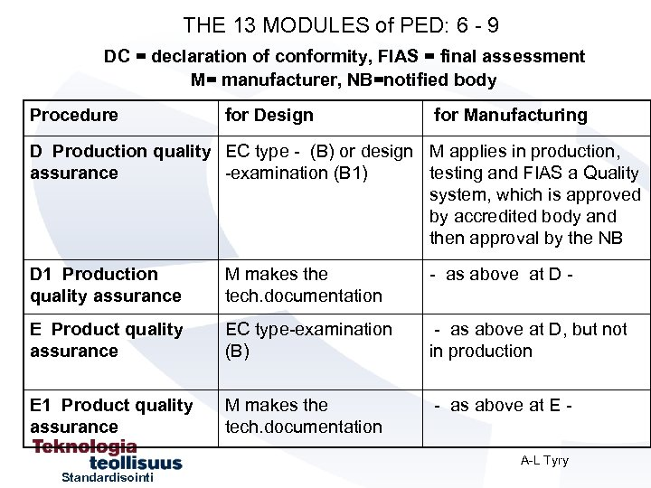 THE 13 MODULES of PED: 6 - 9 DC = declaration of conformity, FIAS