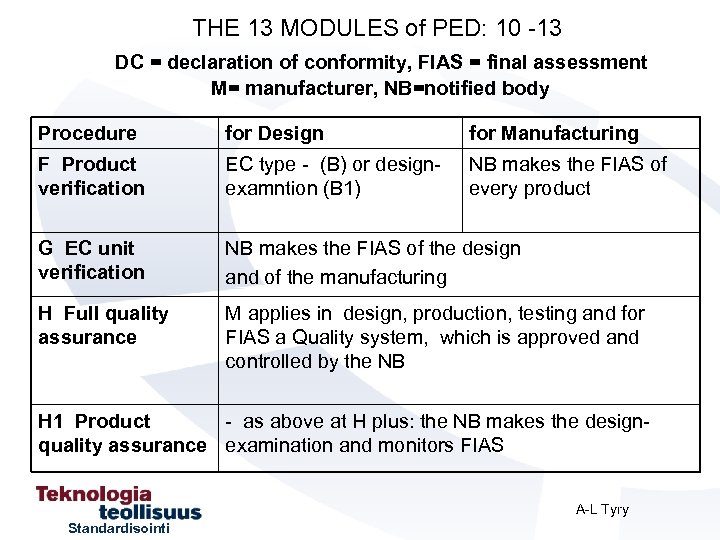 THE 13 MODULES of PED: 10 -13 DC = declaration of conformity, FIAS =