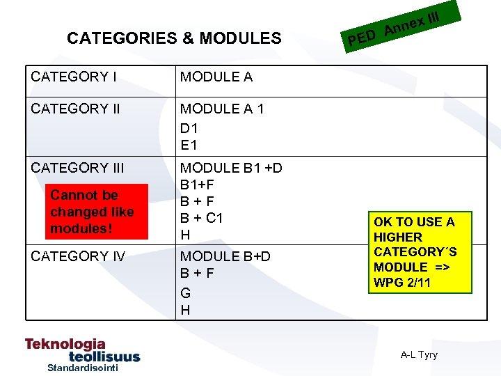 CATEGORIES & MODULES CATEGORY I MODULE A 1 D 1 E 1 CATEGORY III
