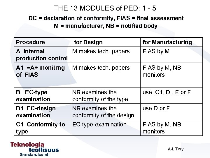 THE 13 MODULES of PED: 1 - 5 DC = declaration of conformity, FIAS