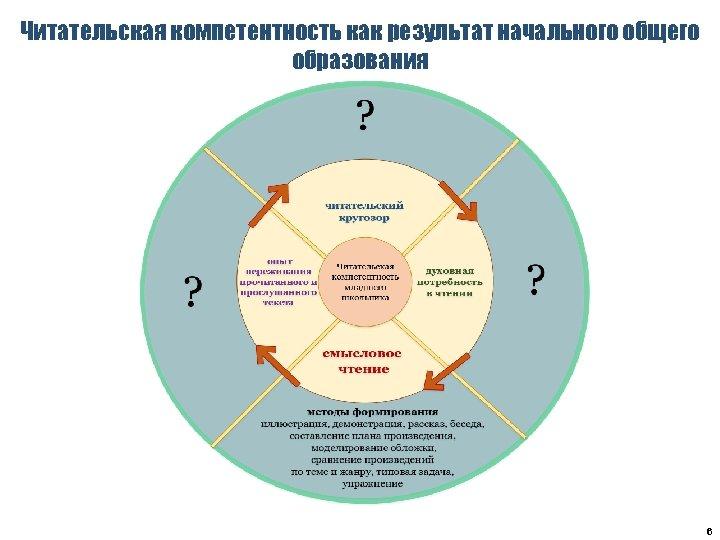 Читательская компетентность как результат начального общего образования 6