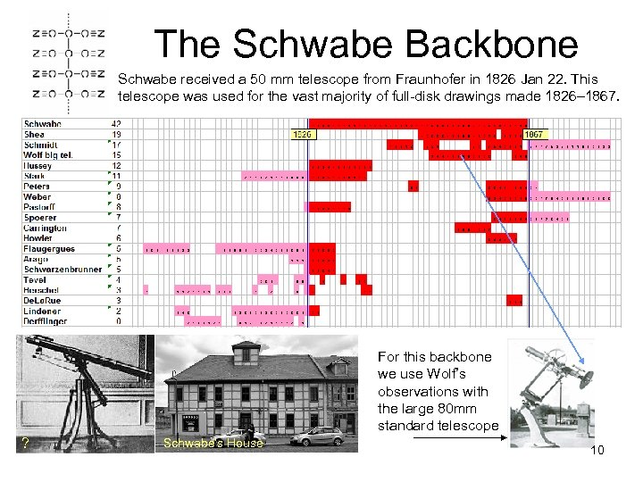 The Schwabe Backbone Schwabe received a 50 mm telescope from Fraunhofer in 1826 Jan