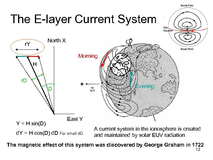 The E-layer Current System. North X r. Y Morning H r. D Evening D