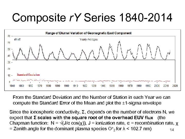 Composite r. Y Series 1840 -2014 From the Standard Deviation and the Number of