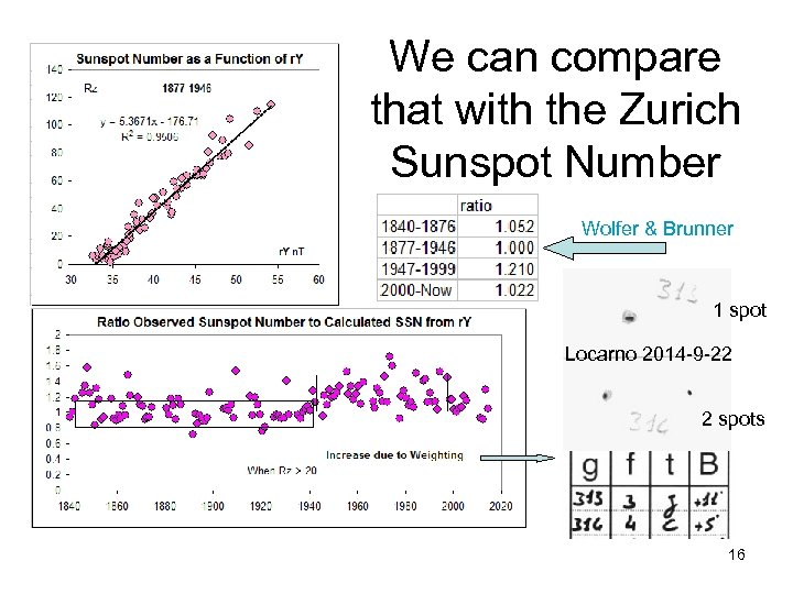 We can compare that with the Zurich Sunspot Number Wolfer & Brunner 1 spot