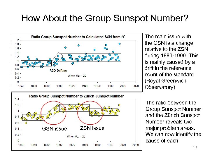 How About the Group Sunspot Number? The main issue with the GSN is a