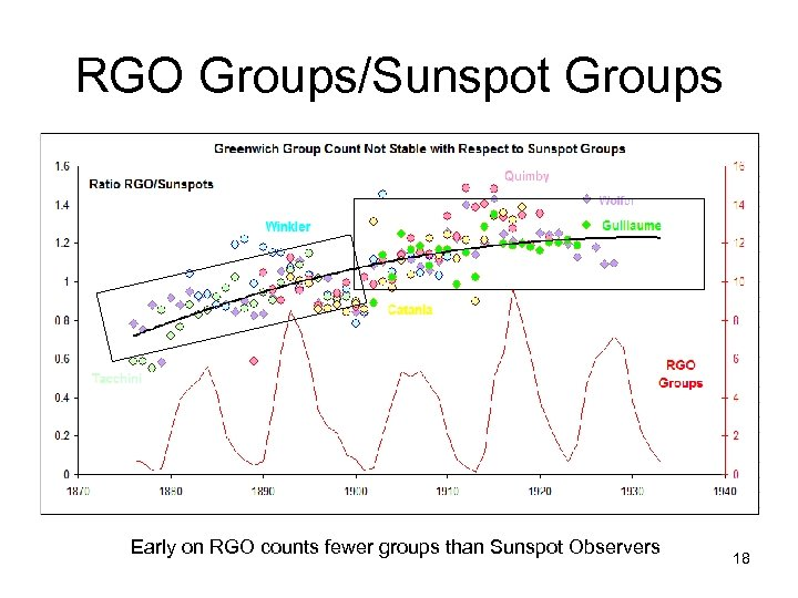 RGO Groups/Sunspot Groups Early on RGO counts fewer groups than Sunspot Observers 18