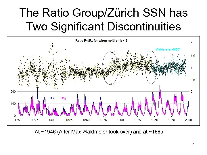 The Ratio Group/Zürich SSN has Two Significant Discontinuities At ~1946 (After Max Waldmeier took