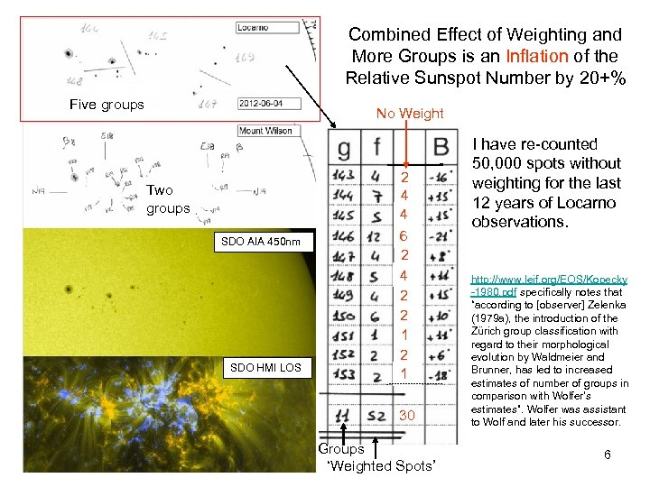 Combined Effect of Weighting and More Groups is an Inflation of the Relative Sunspot