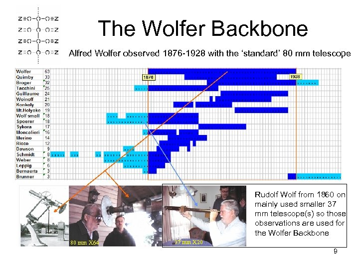 The Wolfer Backbone Alfred Wolfer observed 1876 -1928 with the 'standard' 80 mm telescope