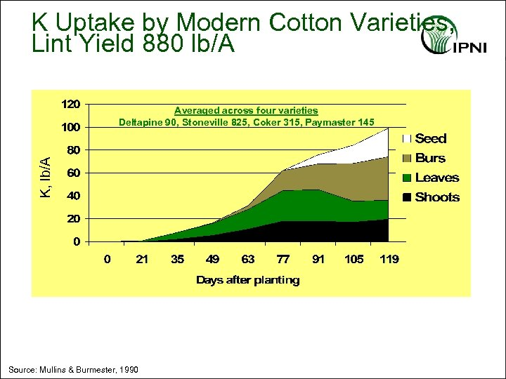K Uptake by Modern Cotton Varieties, Lint Yield 880 lb/A K, lb/A Averaged across