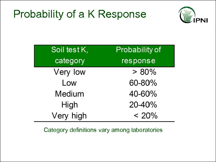 Probability of a K Response Category definitions vary among laboratories