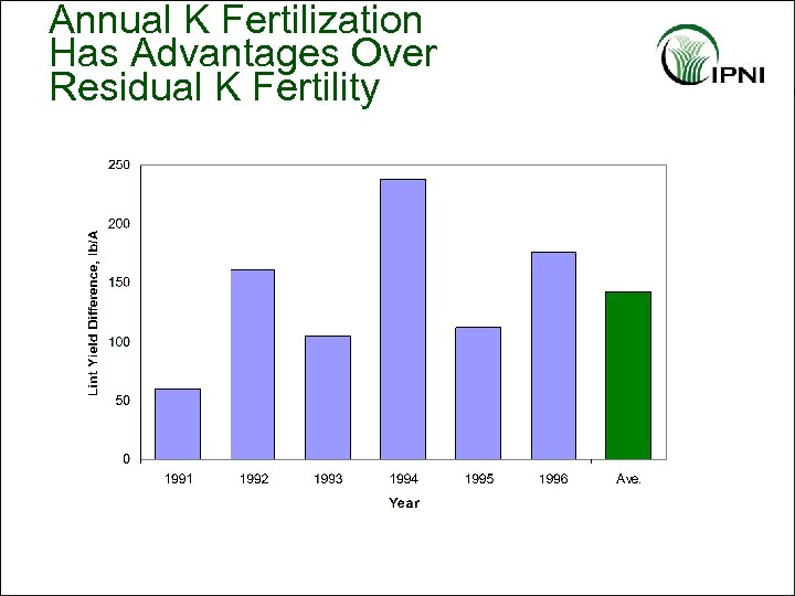 Annual K Fertilization Has Advantages Over Residual K Fertility