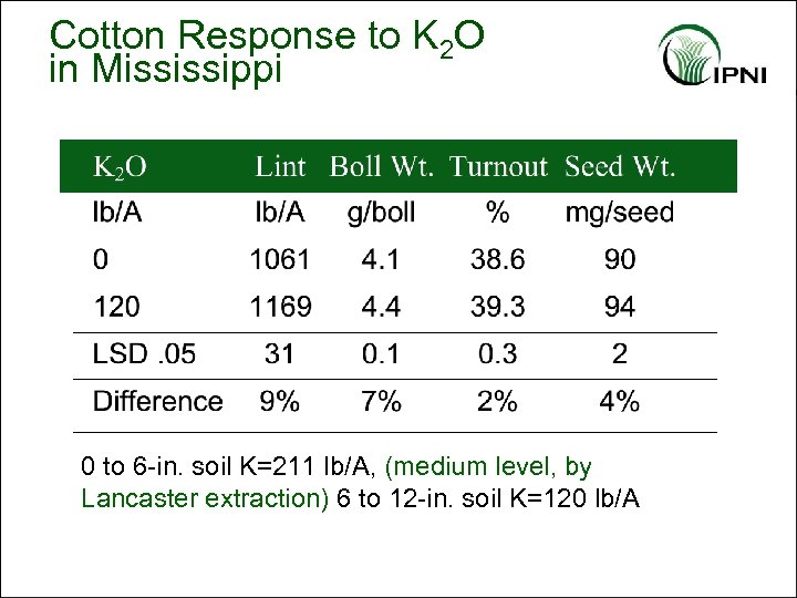 Cotton Response to K 2 O in Mississippi 0 to 6 -in. soil K=211
