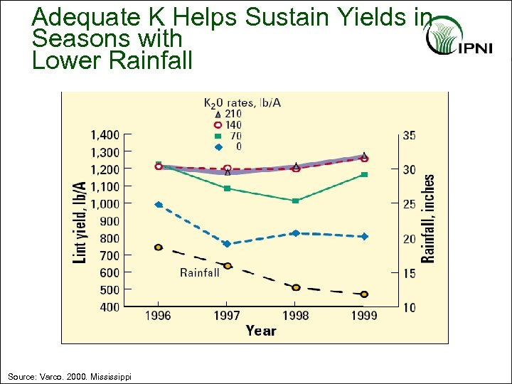 Adequate K Helps Sustain Yields in Seasons with Lower Rainfall Source: Varco. 2000. Mississippi