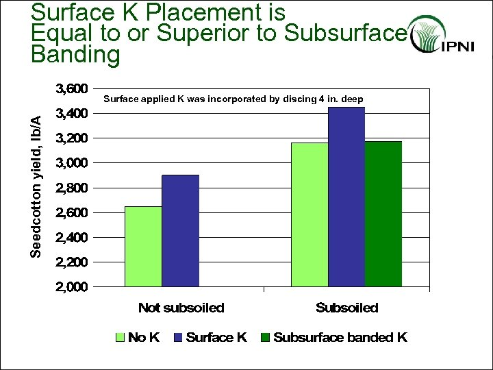 Surface K Placement is Equal to or Superior to Subsurface Banding Seedcotton yield, lb/A