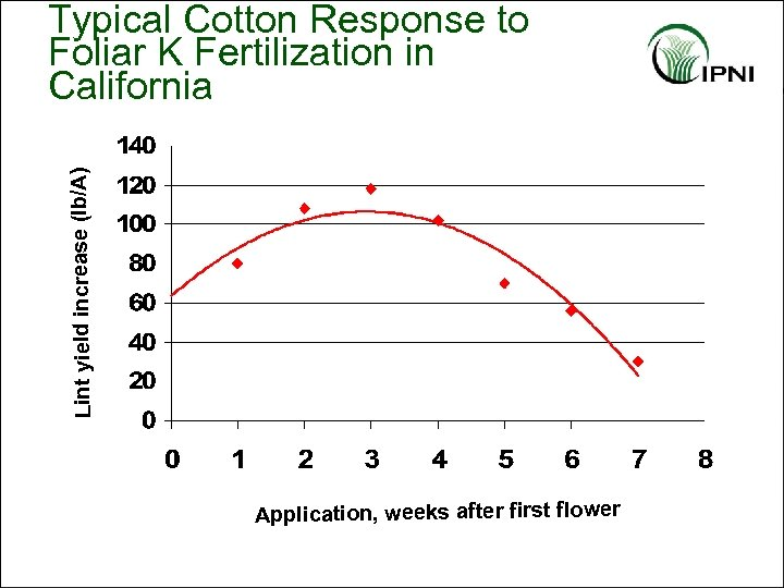 Lint yield increase (lb/A) Typical Cotton Response to Foliar K Fertilization in California Application,