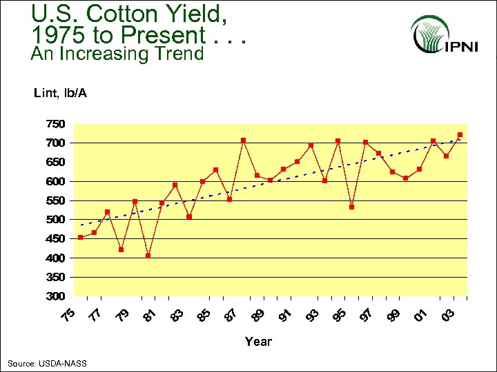 U. S. Cotton Yield, 1975 to Present. . . An Increasing Trend Lint, lb/A